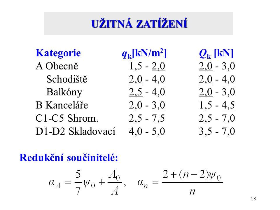 UŽITNÁ ZATÍŽENÍ Kategorie qk[kN/m2] Qk [kN] A Obecně 1,5 - 2,0 2,0 - 3,0. Schodiště 2,0 - 4,0 2,0 - 4,0.